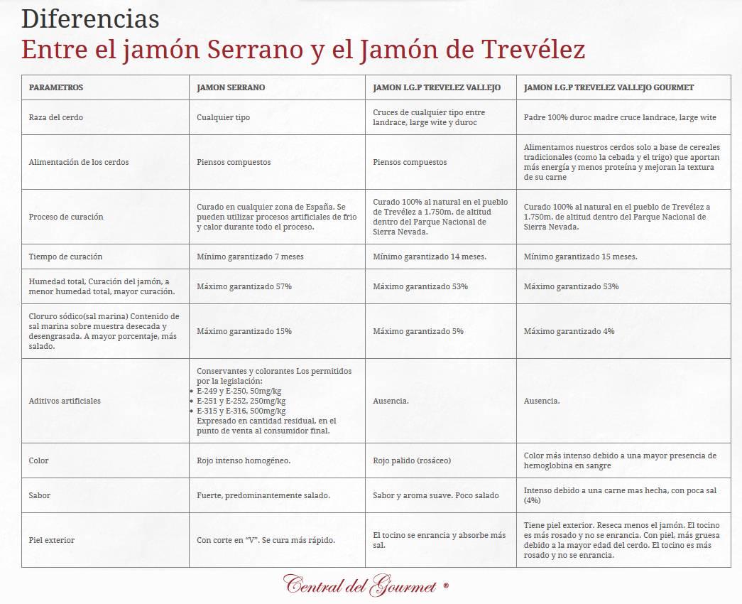 Diferencias entre el Jamón Serrano y el Jamón Gourmet Trevélez Vallejo